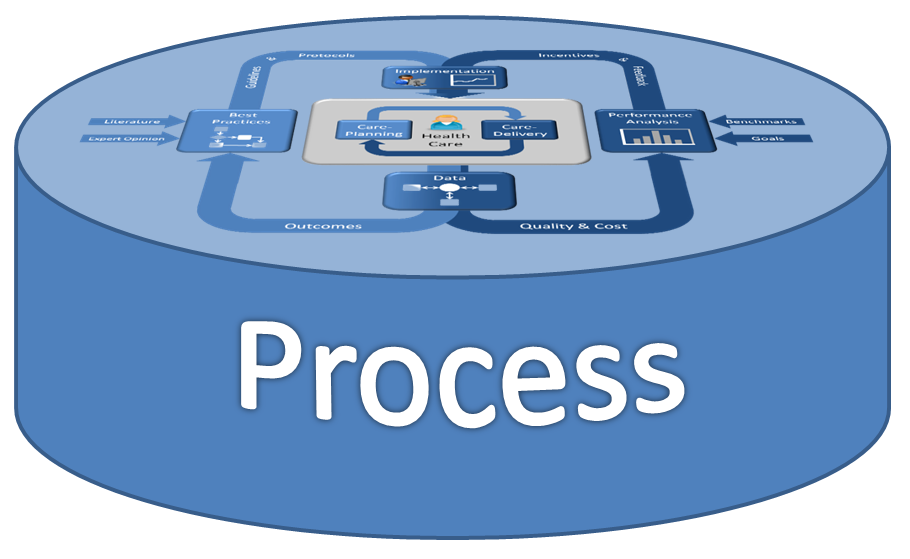 the analysis of the administrative process needed to track outcomes The measuring outcomes guidebook  people often get stuck in the outcome measurement process because of all the terminology  measurable information collected to.
