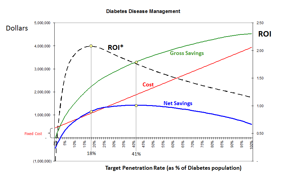 Graph Of Roi And Net Savings For Different Diabetes Dm