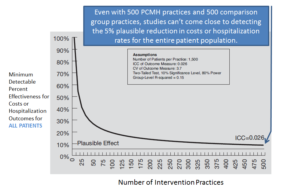 AHRQ whitepaper graphic PCMH evaluation detectable effect on all-patient cost