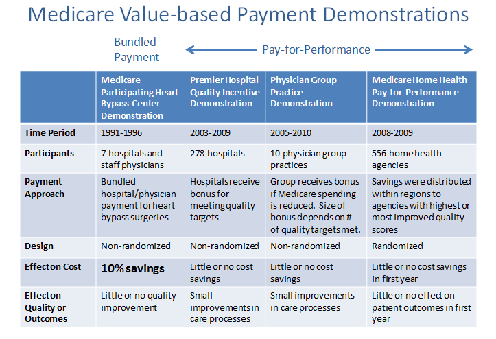 Medicare and Medicaid Physician Payment Incentives