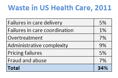 Berwick and Hackbarth estimates of waste in health care - JAMA 2011