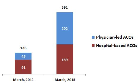 ACOs by doctor vs hospital sponsorship 2012-2013